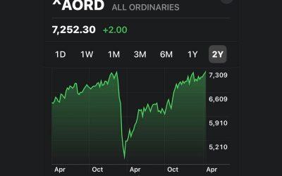 Market Update: April 2021